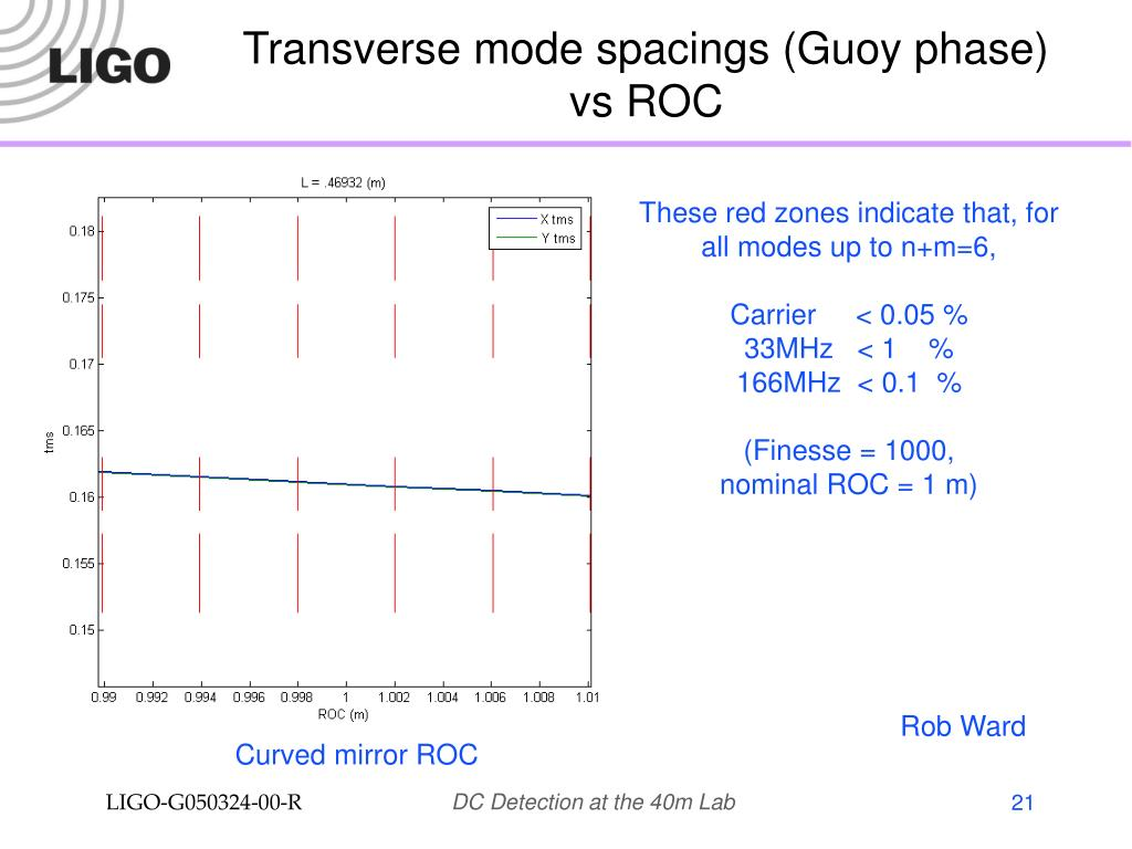 Transverse mode spacings (Guoy phase)