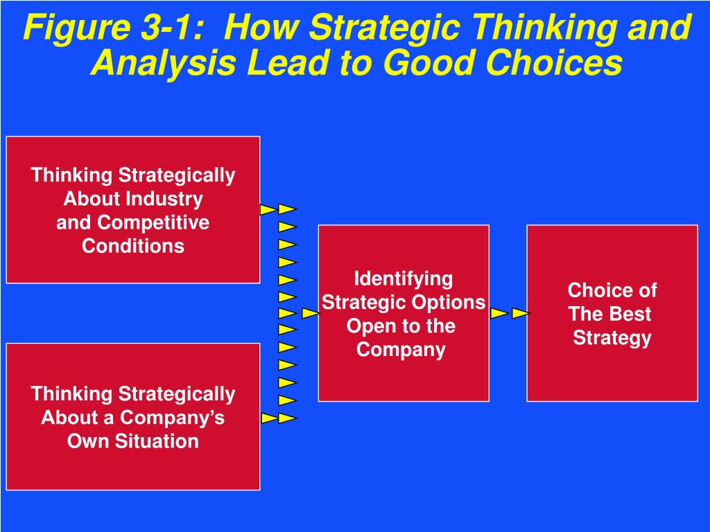 Figure 3-1:  How Strategic Thinking and Analysis Lead to Good Choices
