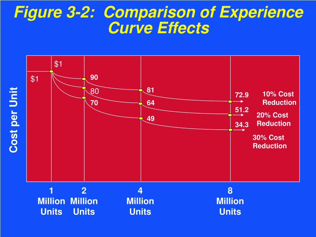 Figure 3-2:  Comparison of Experience Curve Effects