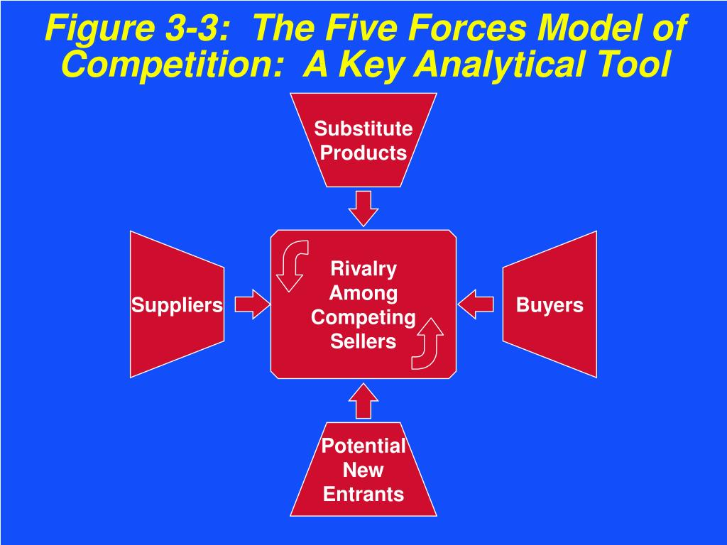 Figure 3-3:  The Five Forces Model of Competition:  A Key Analytical Tool