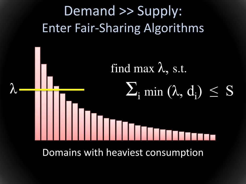 Demand >> Supply: