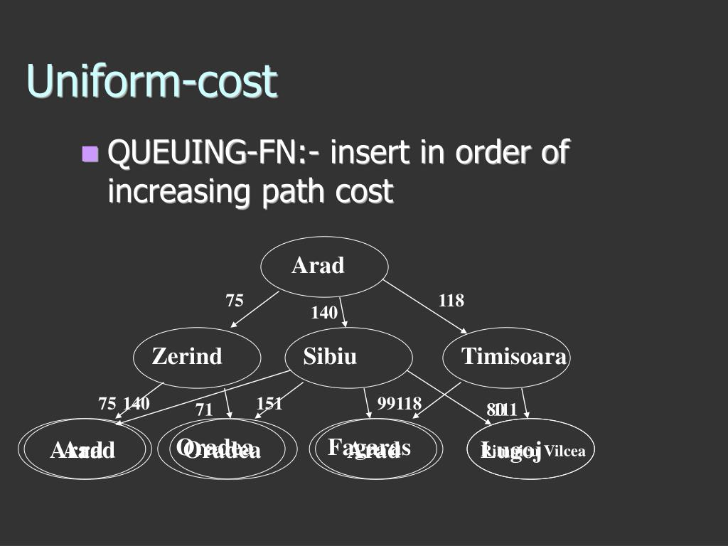 QUEUING-FN:- insert in order of increasing path cost