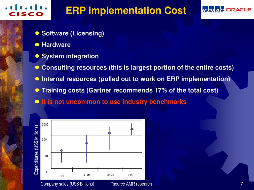 ERP implementation Cost
