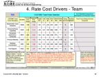 4 rate cost drivers team