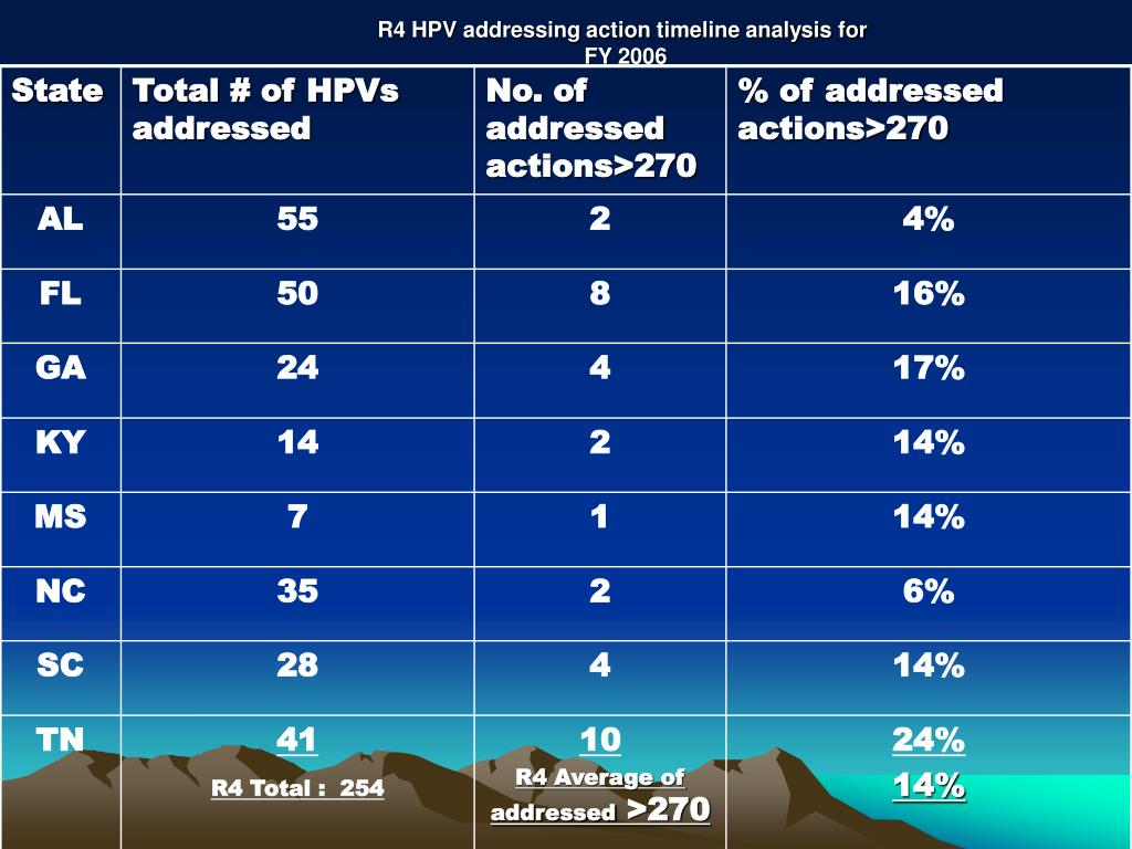 r4 hpv addressing action timeline analysis for fy 2006