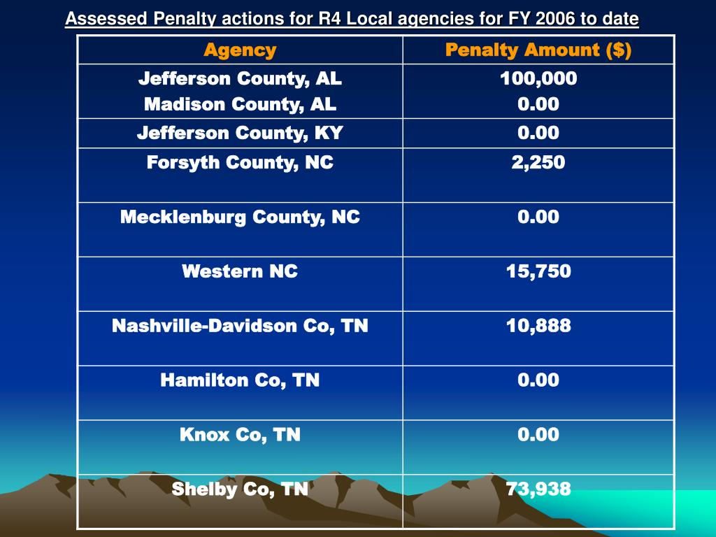 Assessed Penalty actions for R4 Local agencies for FY 2006 to date