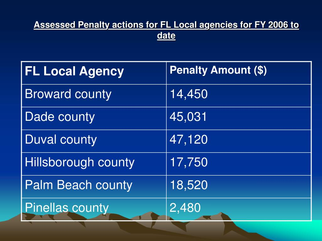 Assessed Penalty actions for FL Local agencies for FY 2006 to date
