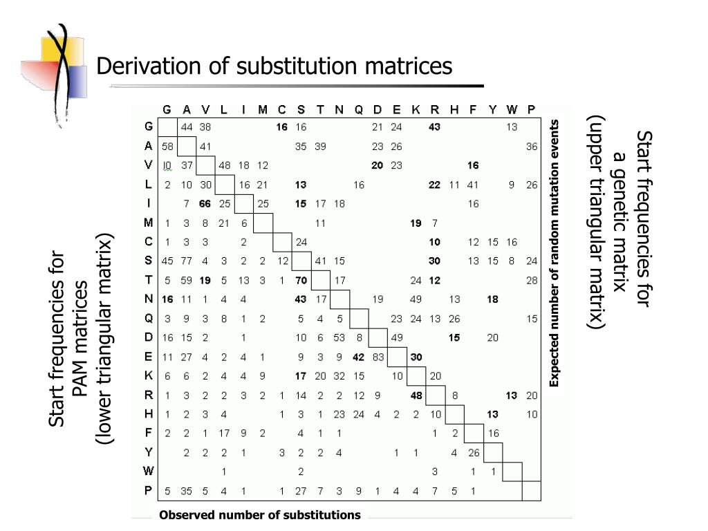 Derivation of substitution matrices