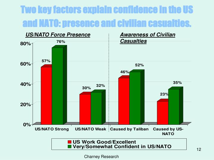 Two key factors explain confidence in the US and NATO: presence and civilian casualties.