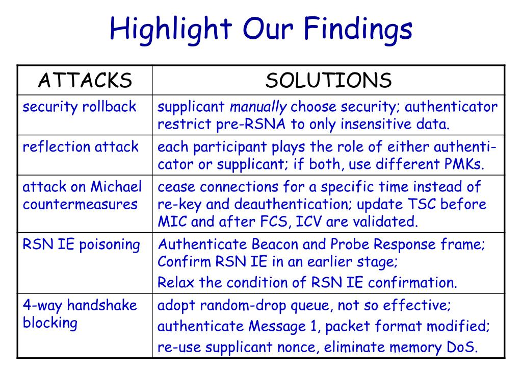 Highlight Our Findings