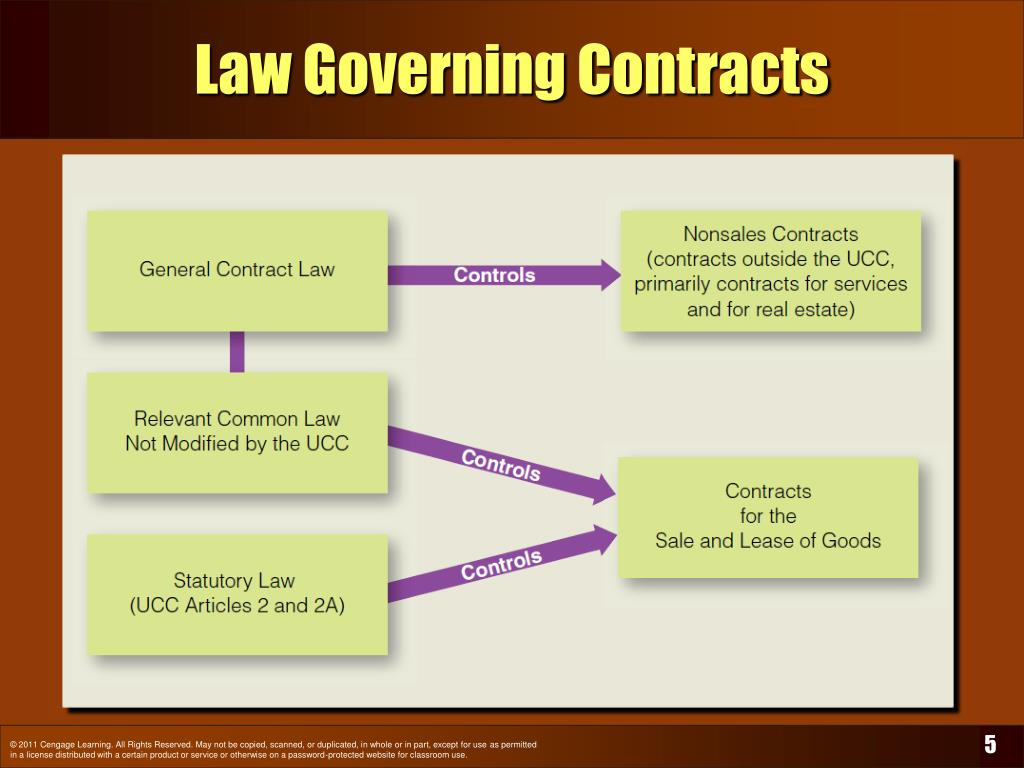 Law Governing Contracts