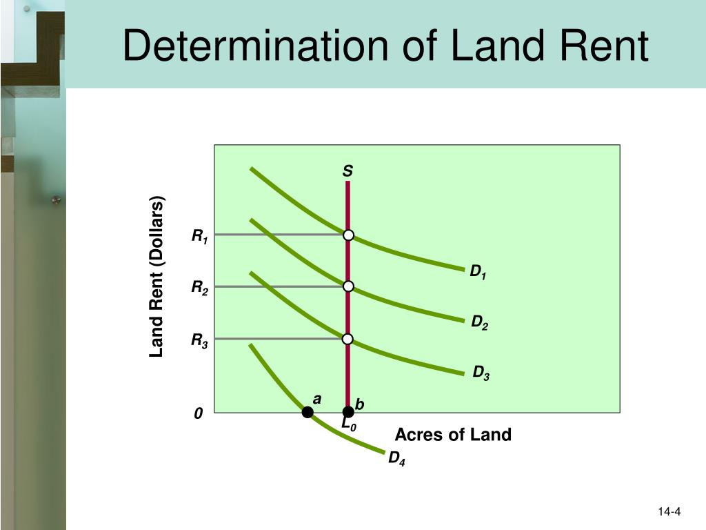 Determination of Land Rent