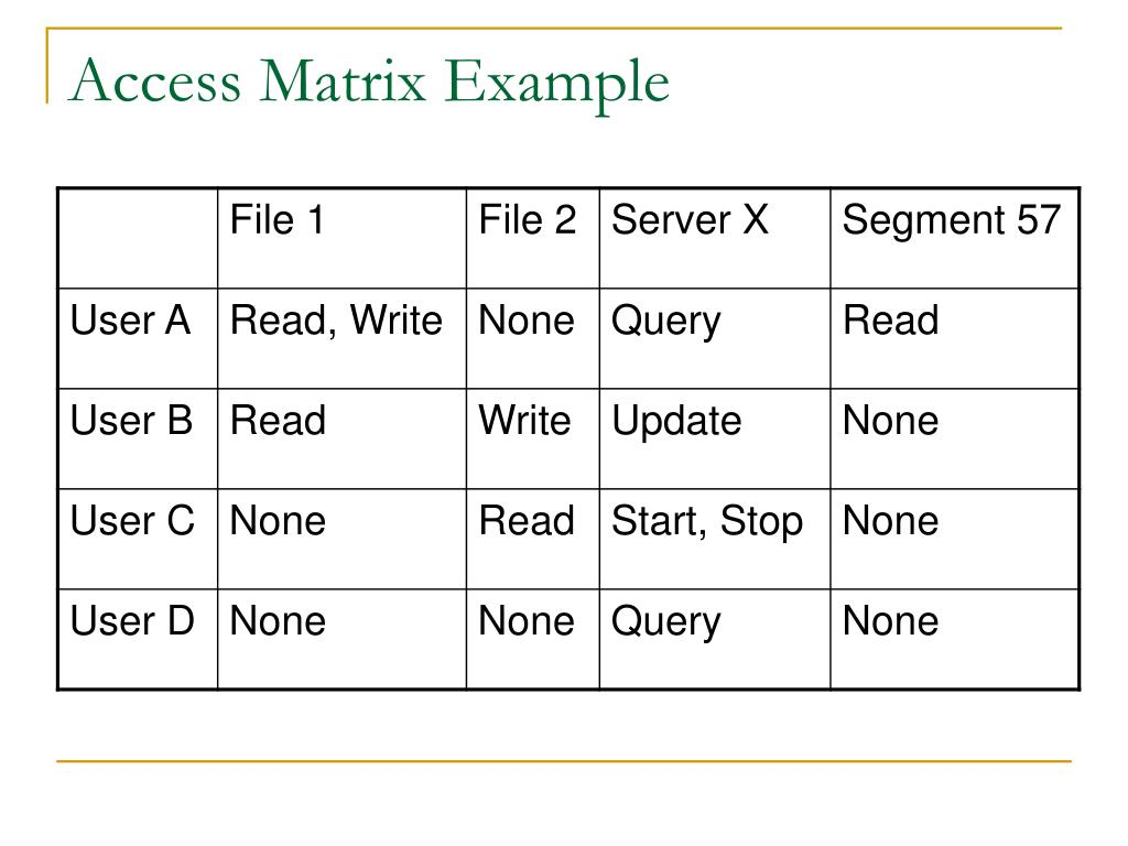 Access Matrix Example
