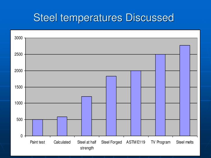 Steel temperatures Discussed