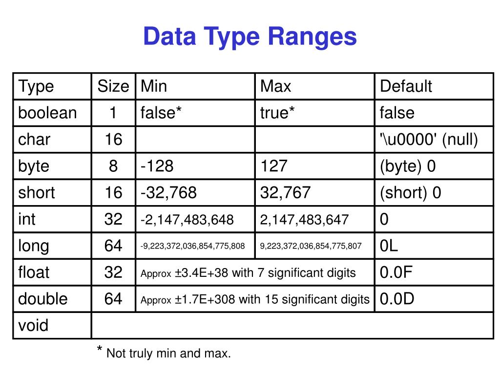 Data Type Ranges