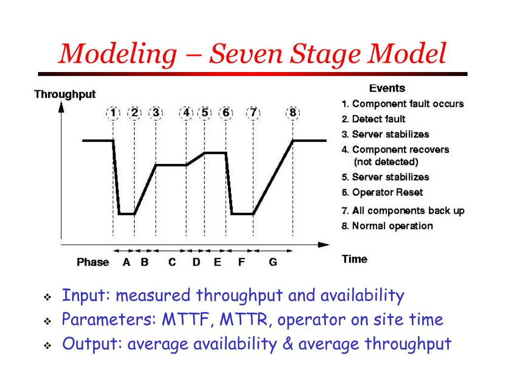 Modeling – Seven Stage Model