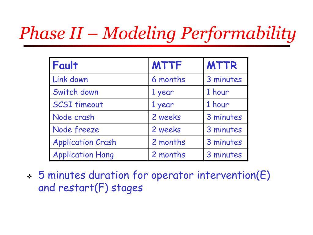Phase II – Modeling Performability