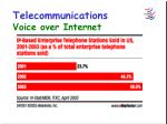 telecommunications voice over internet