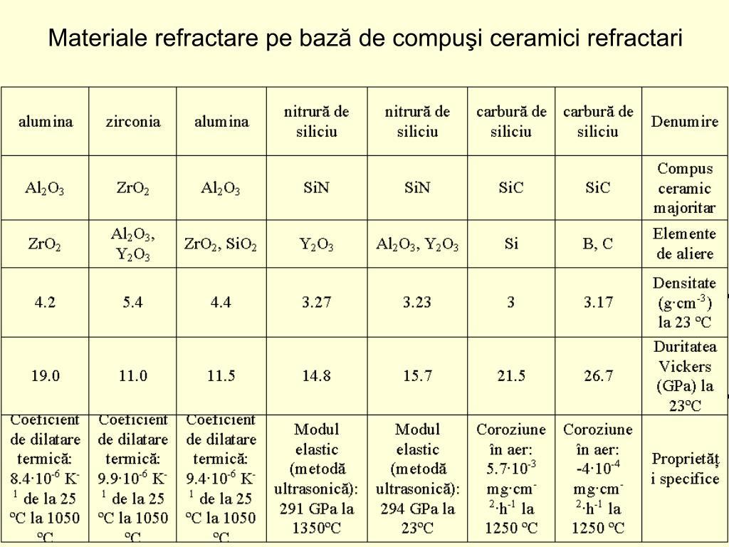 Materiale refractare pe bază de compuşi ceramici refractari