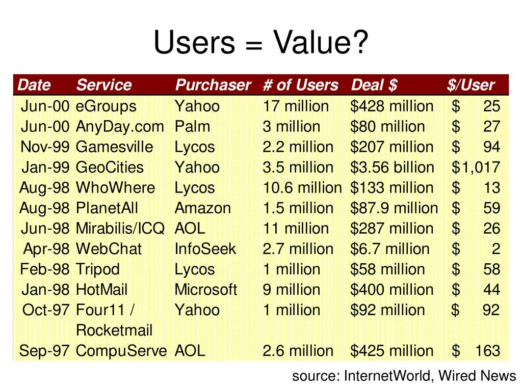 Users = Value?