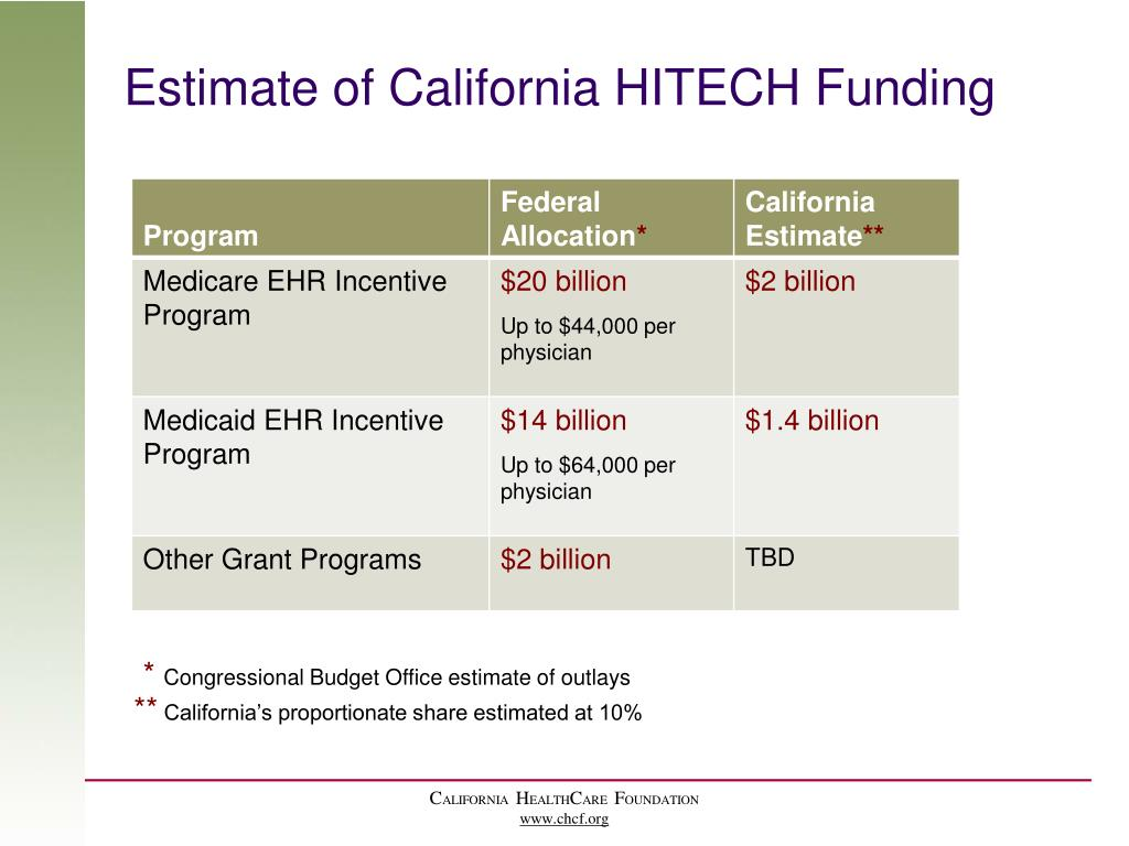 Estimate of California HITECH Funding