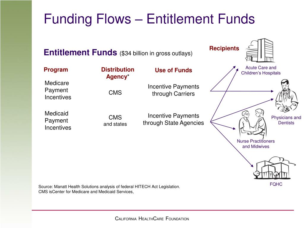 Funding Flows – Entitlement Funds