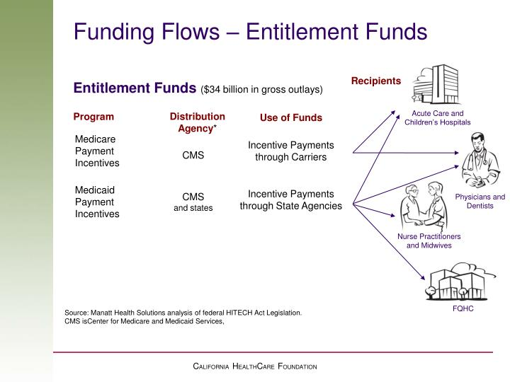 Funding flows entitlement funds