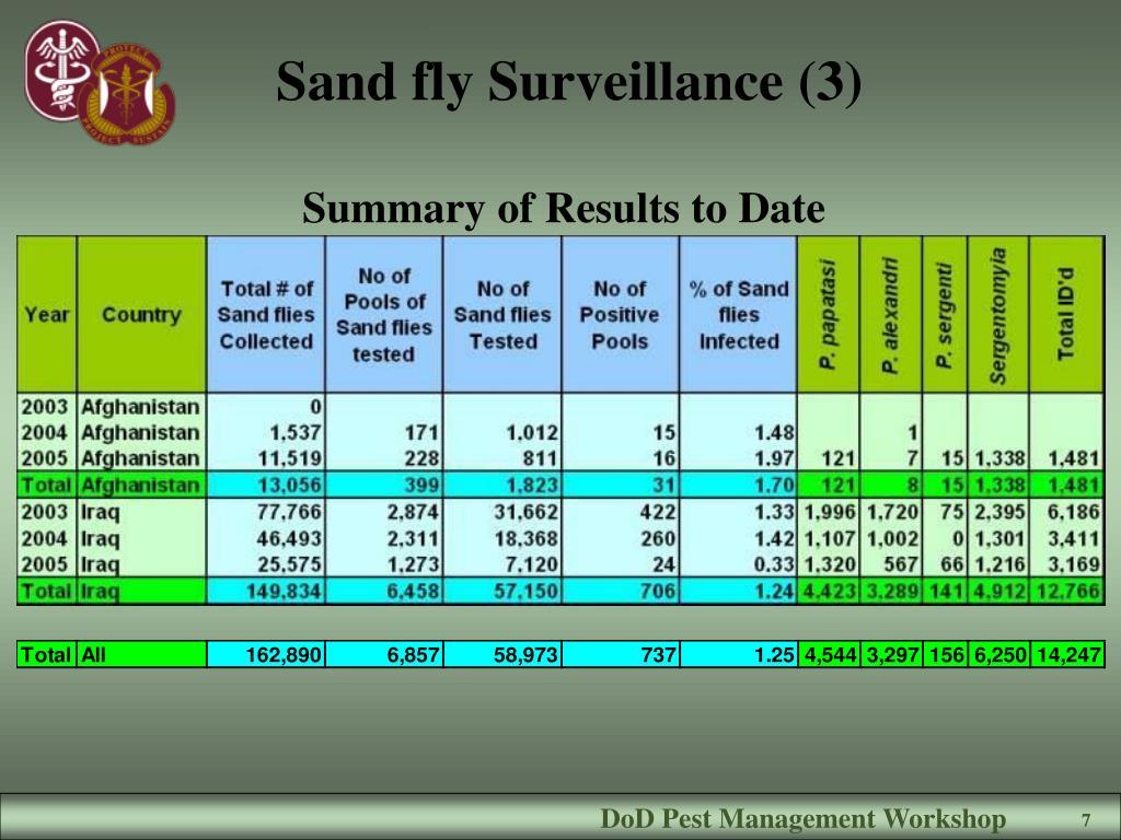 Sand fly Surveillance (3)