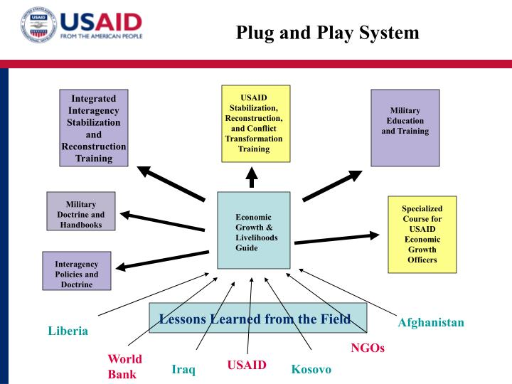 Plug and Play System