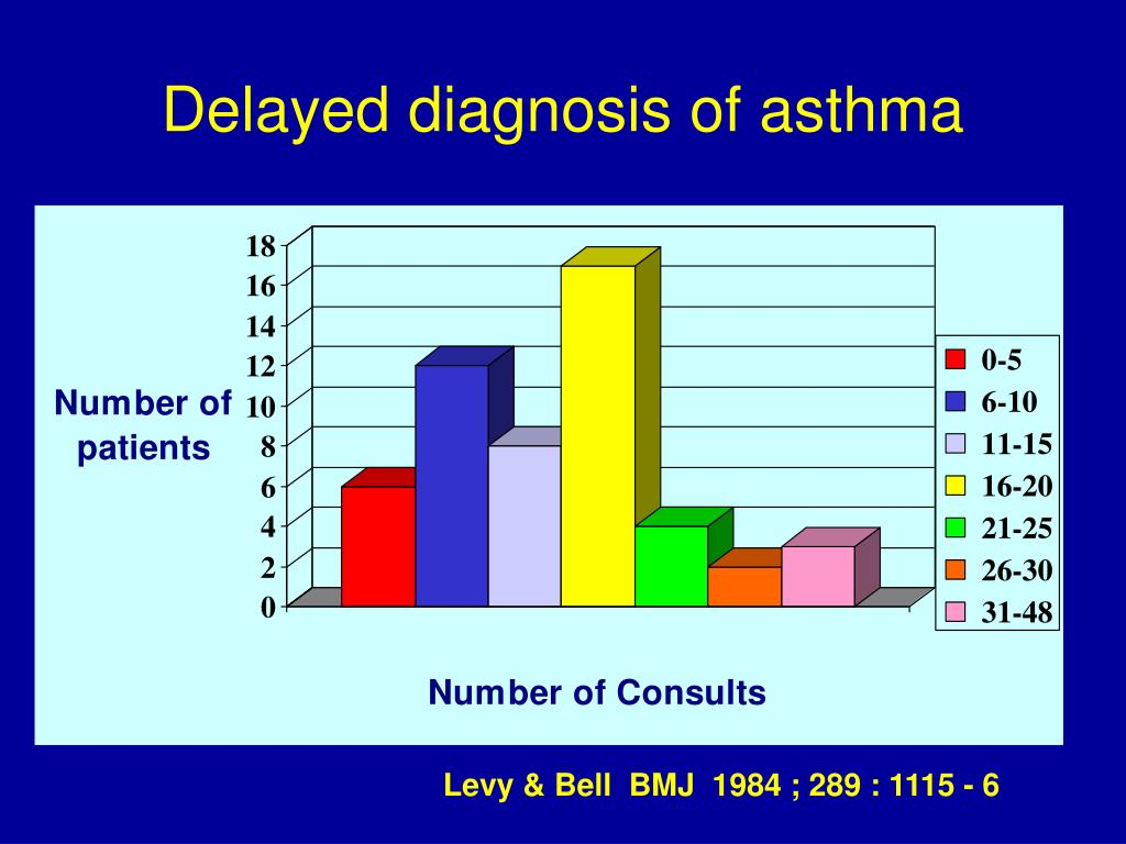 Delayed diagnosis of asthma