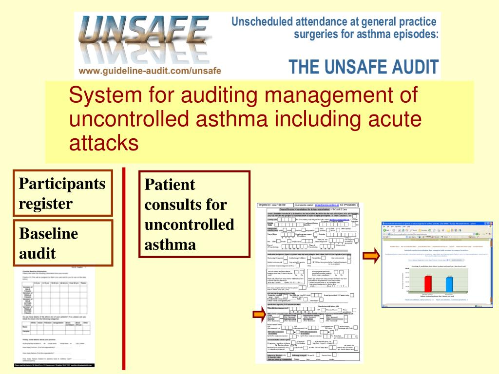 System for auditing management of uncontrolled asthma including acute attacks