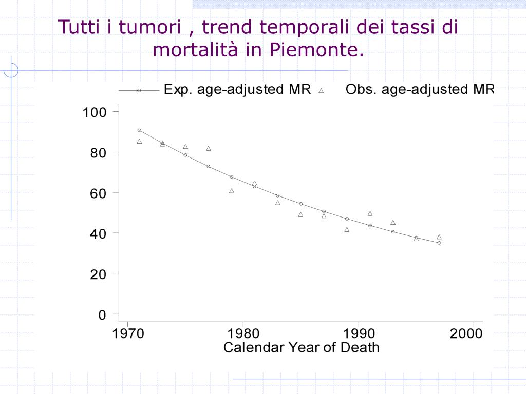 Tutti i tumori , trend temporali dei tassi di mortalità in Piemonte.