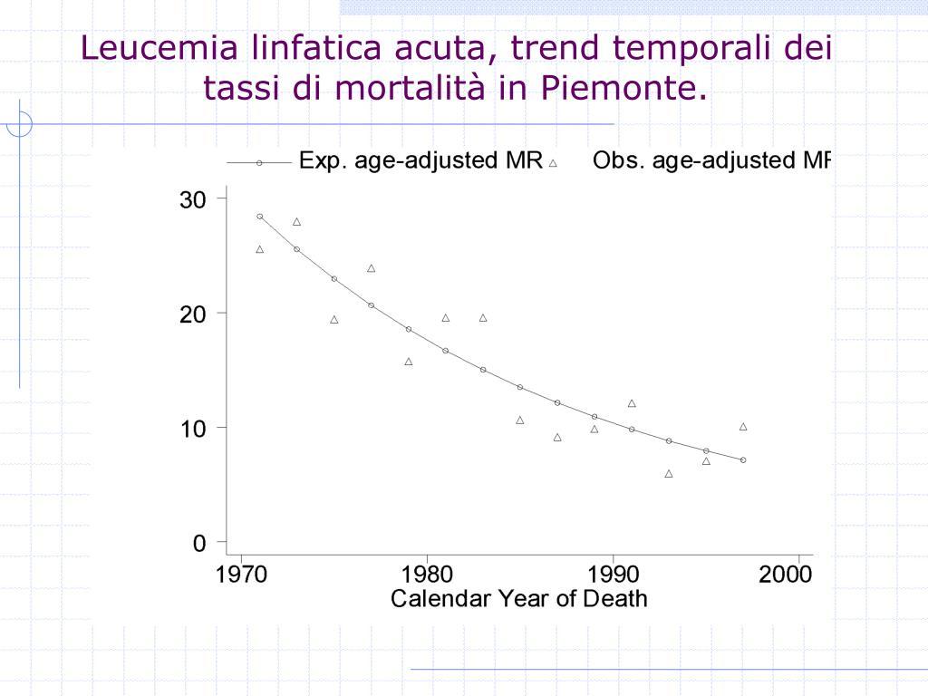 Leucemia linfatica acuta, trend temporali dei tassi di mortalità in Piemonte.