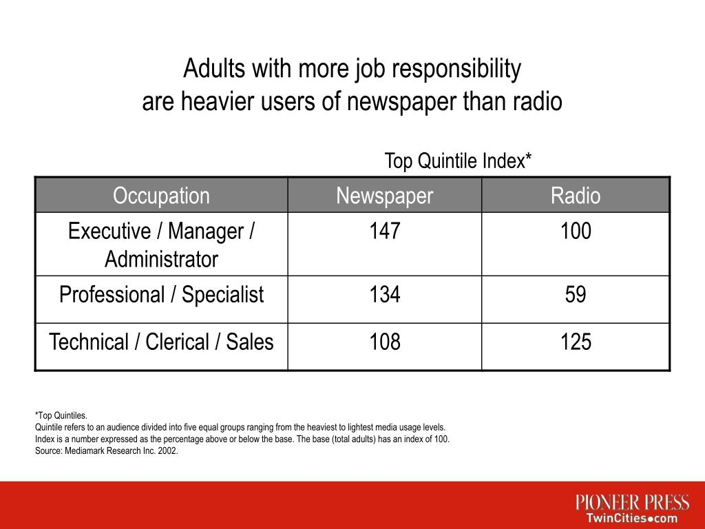 Adults with more job responsibility