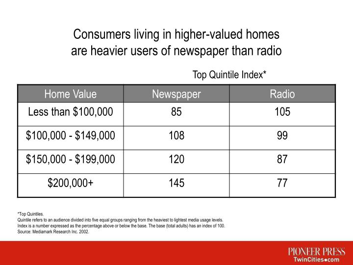 Consumers living in higher valued homes are heavier users of newspaper than radio