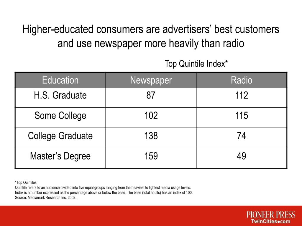 Higher-educated consumers are advertisers' best customers and use newspaper more heavily than radio