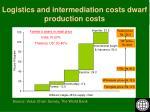 logistics and intermediation costs dwarf production costs