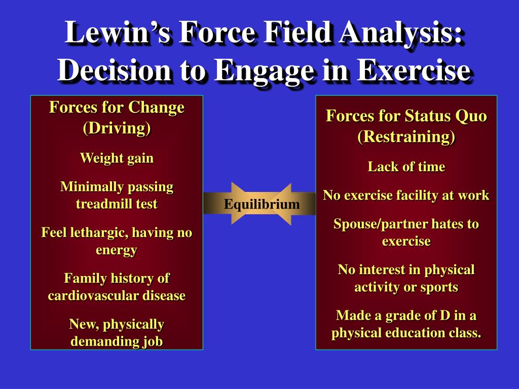 lewins force field analysis Lewin's force field model is an important contribution to the theory of change management - the part of strategic management that tries to ensure that a business responds to the environment in which it operates the short video below provides an overview of lewin's force field analysis model and.