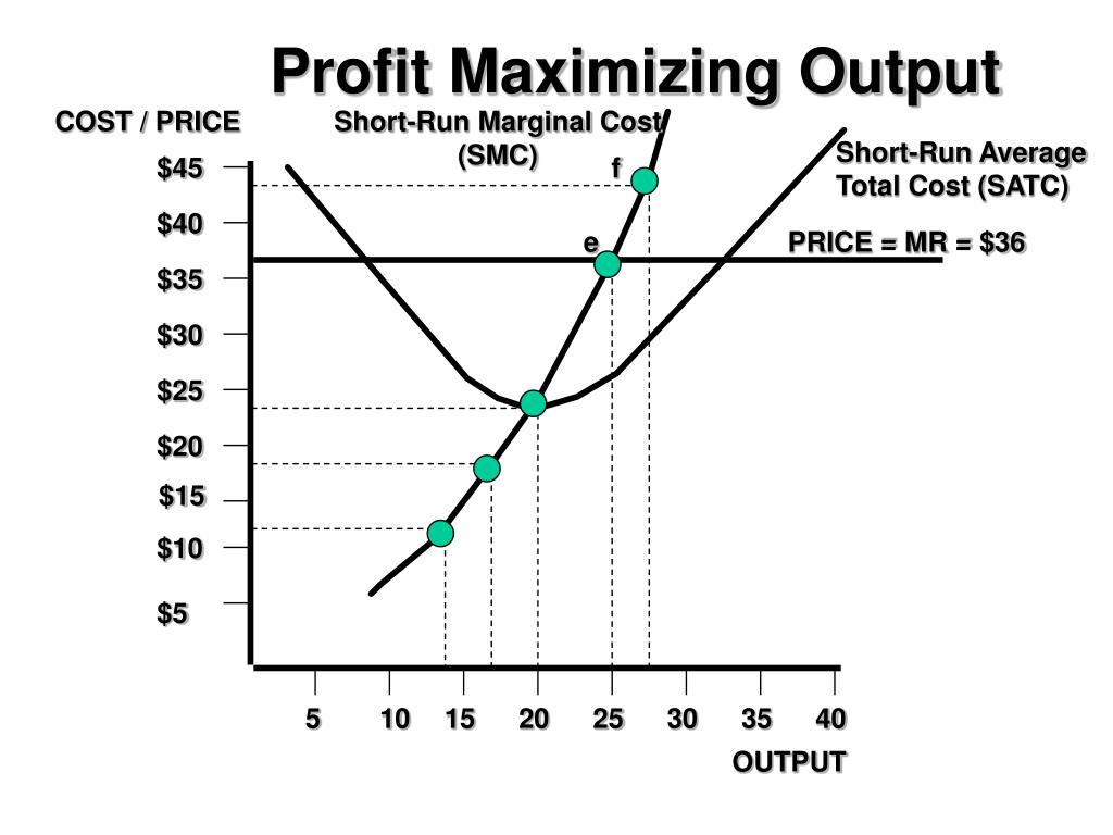 how to find profit maximizing level of output