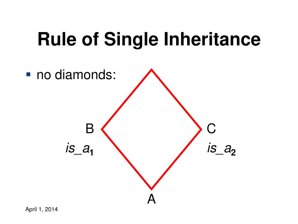 Rule of Single Inheritance