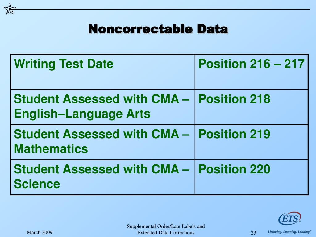 Noncorrectable Data
