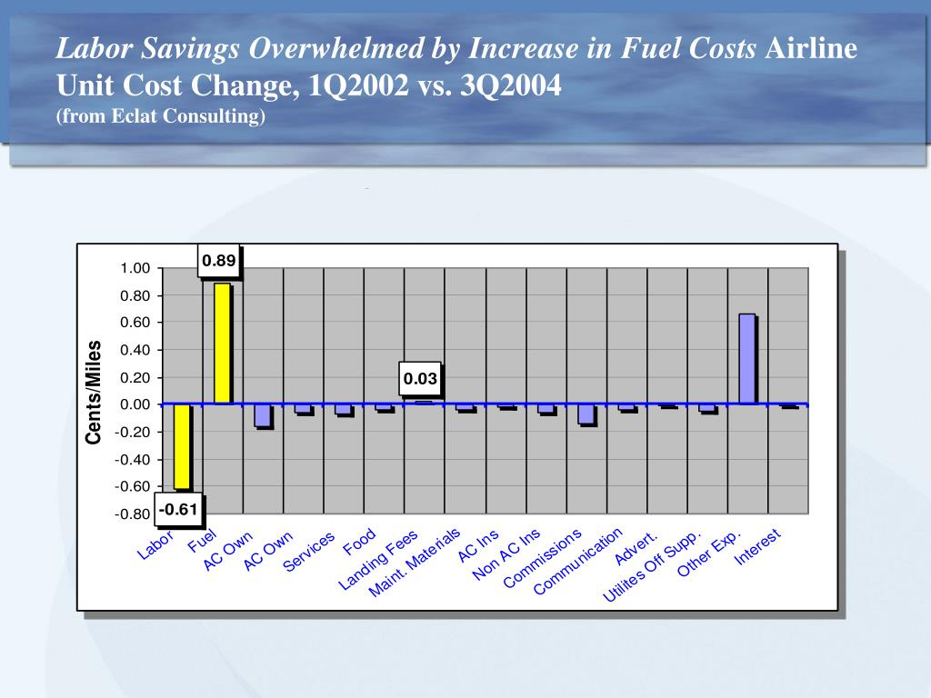 Labor Savings Overwhelmed by Increase in Fuel Costs