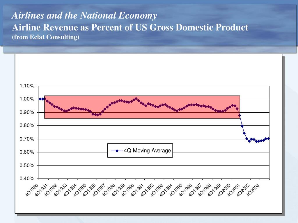 Airlines and the National Economy
