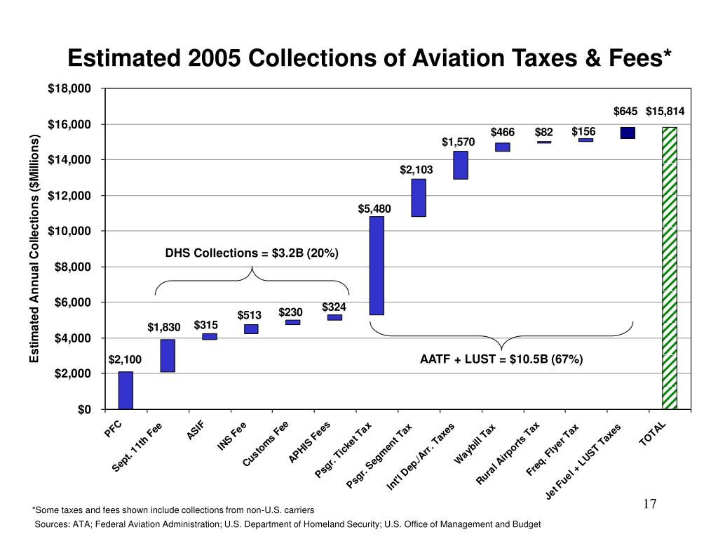 Estimated 2005 Collections of Aviation Taxes & Fees*