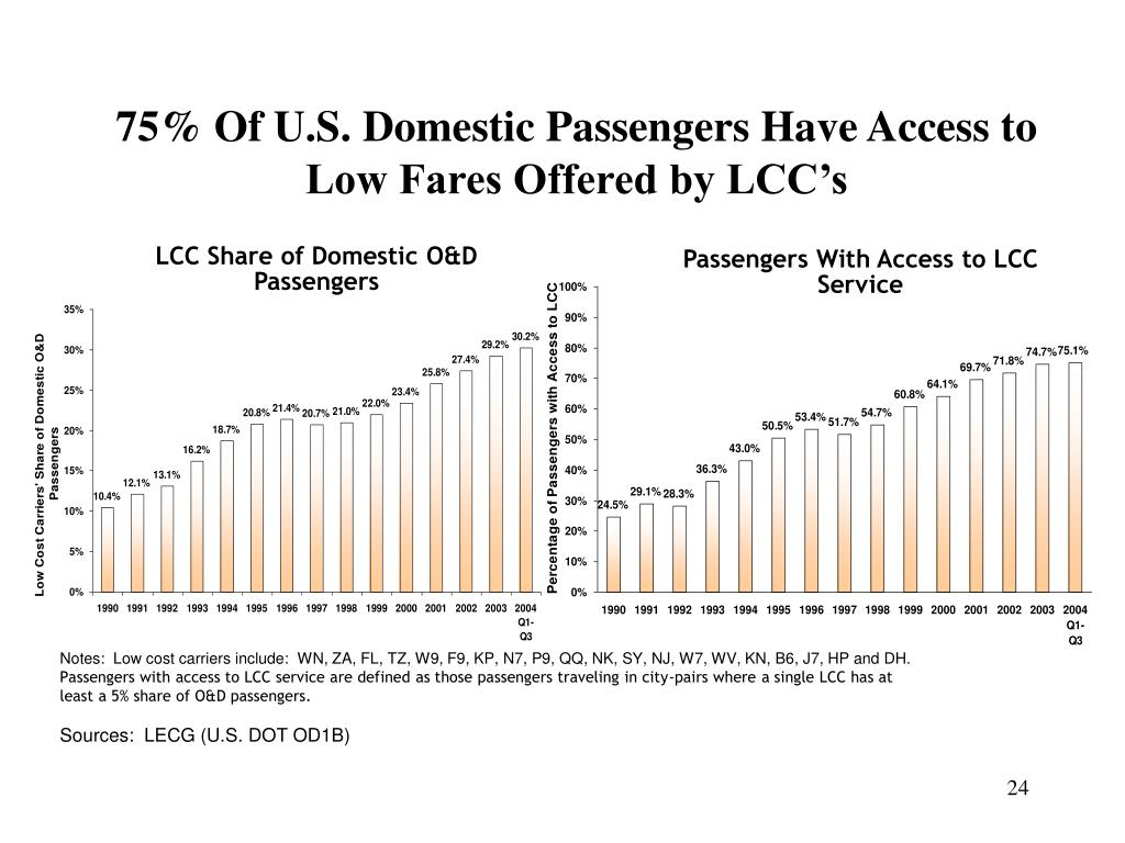 75% Of U.S. Domestic Passengers Have Access to