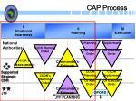 cap process