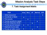 mission analysis task steps21