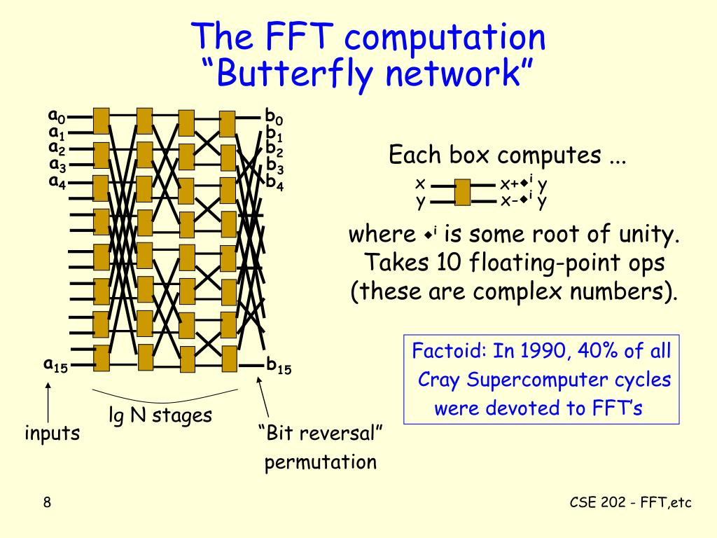 The FFT computation