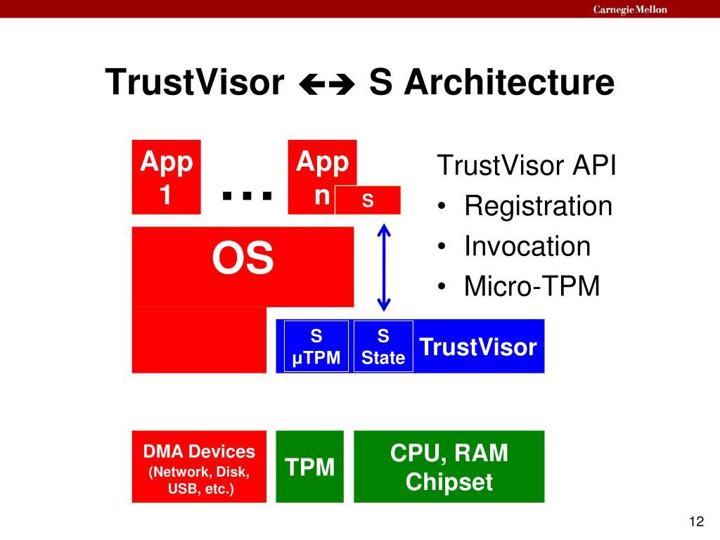 TrustVisor