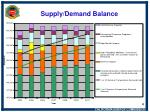 supply demand balance